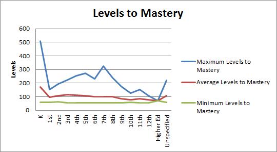 Algebra Challenge Levels of Mastery